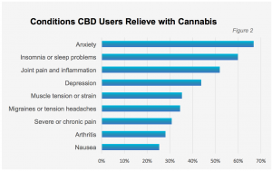 Conditions patients use CBD for