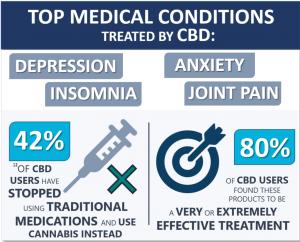 Medical Conditions CBD treats