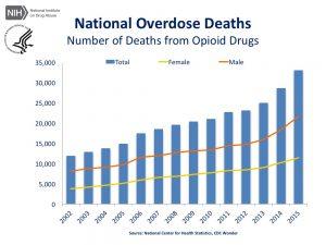 Opioid deaths US