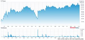 Chart GW Pharmaceuticals 5 year stock price