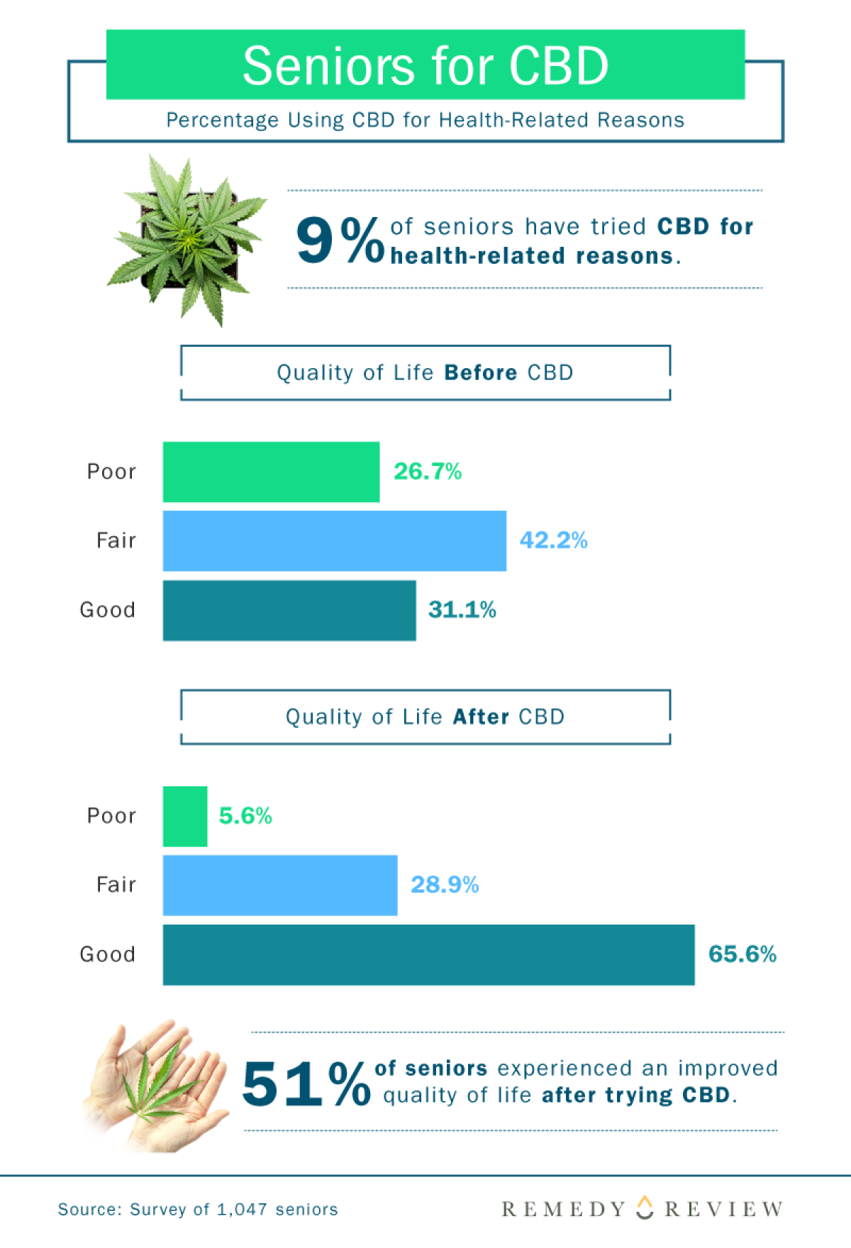 Tables and Graphs showing CBD use among elderly seniors
